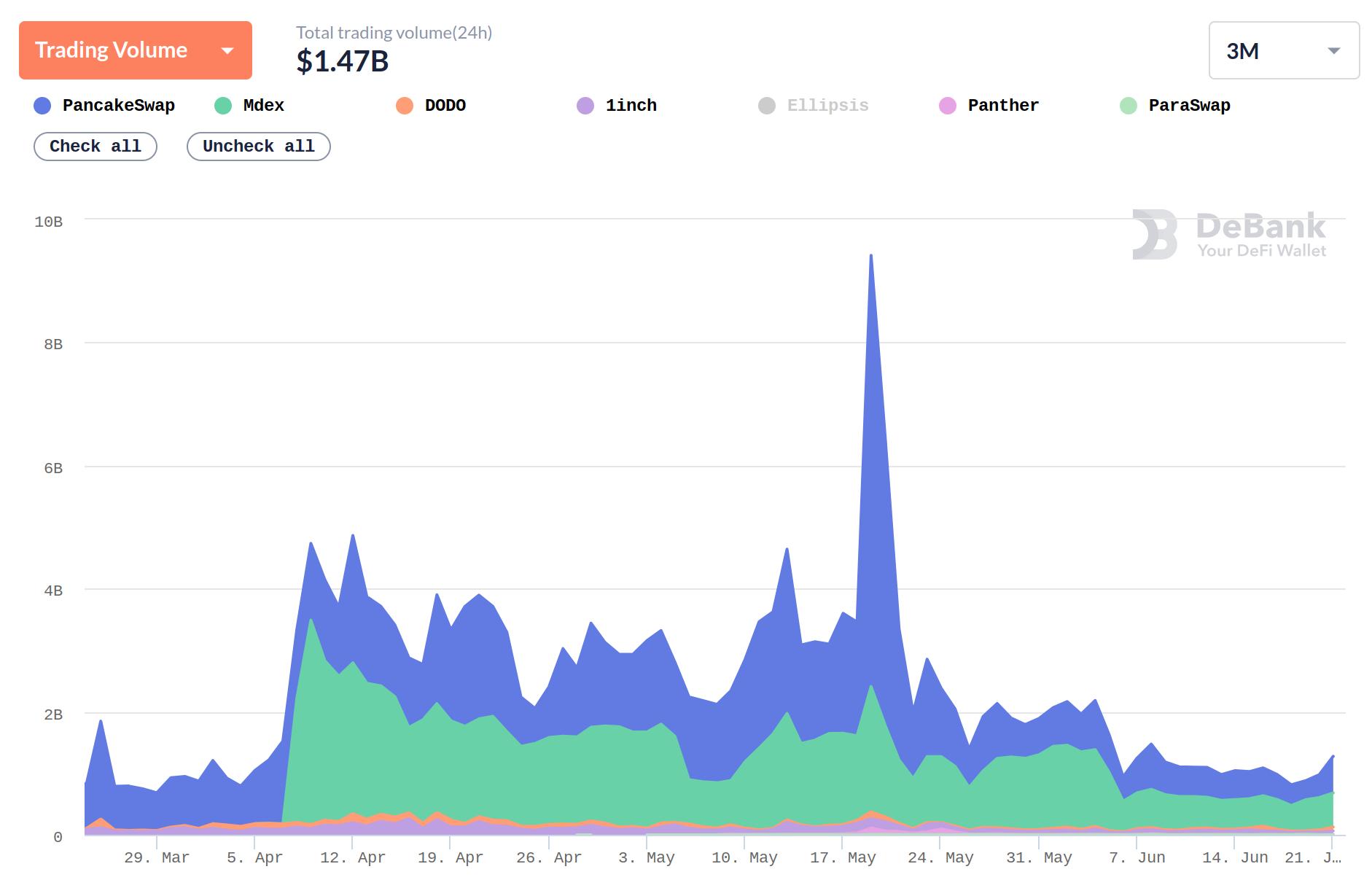 Ethereum ar putea avea o performanță mai slabă decât Bitcoin pe termen scurt