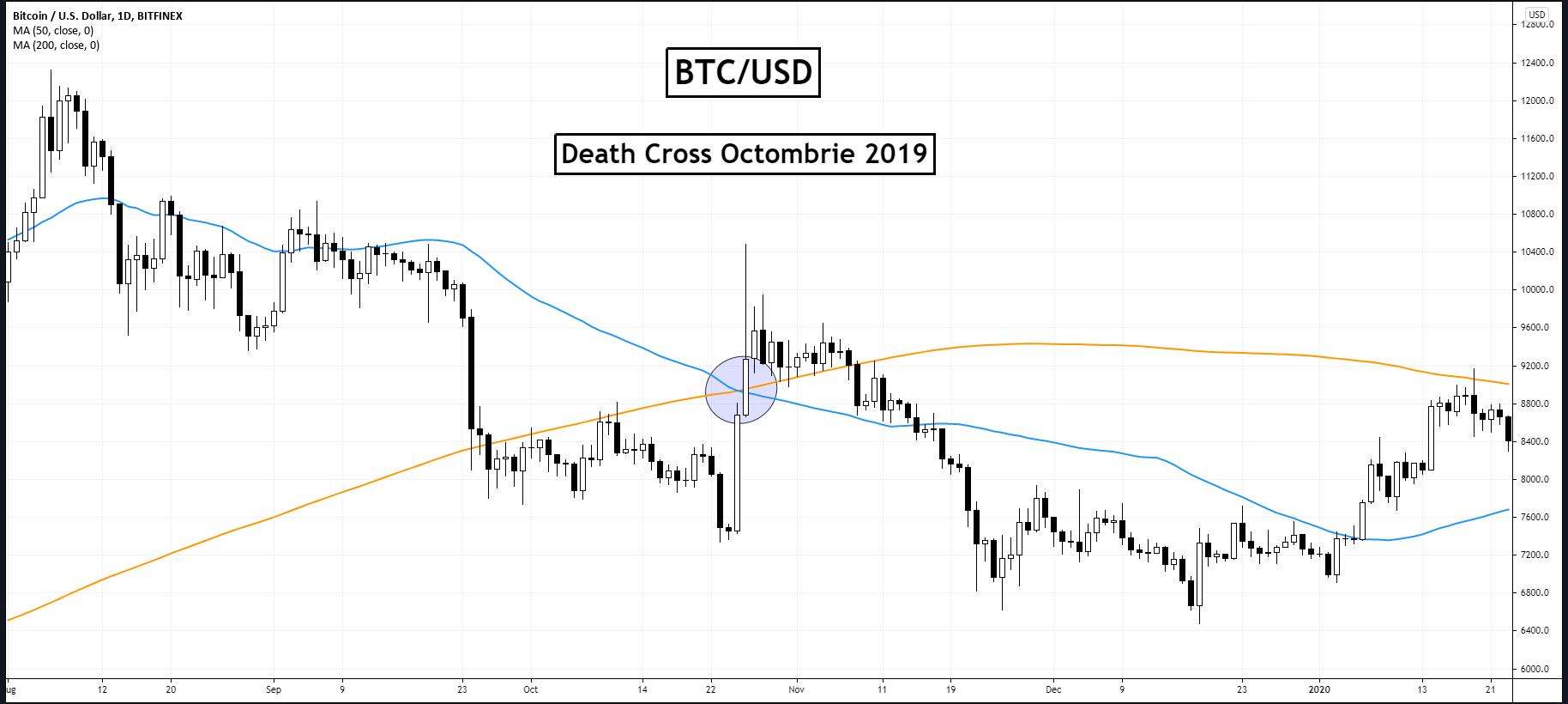 Bitcoin: Death Cross – semnal de cumpărare sau vânzare?