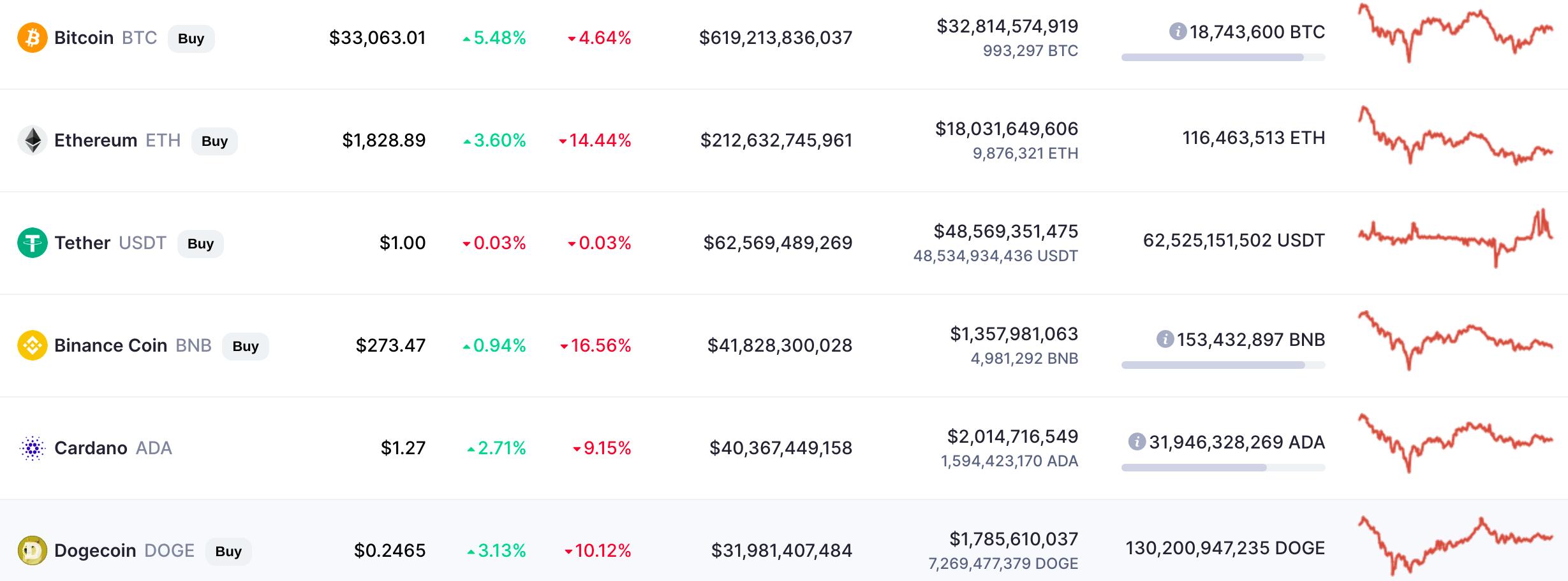 Ethereum: monedele Altcoin pot scădea mai mult decât Bitcoin sub $30K