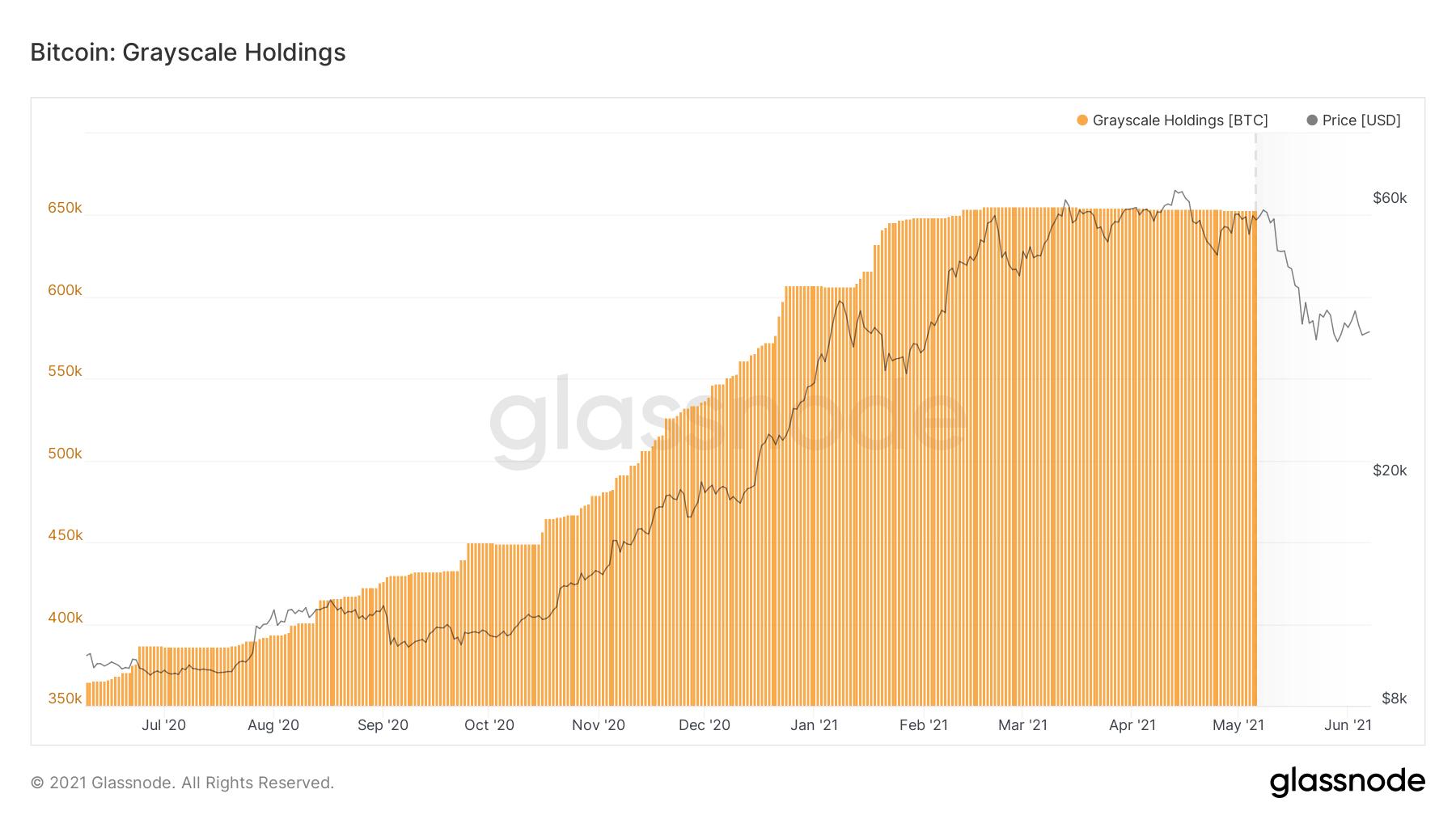 Bitcoin: sentimentul este bearish. GBTC Premium rămâne negativ
