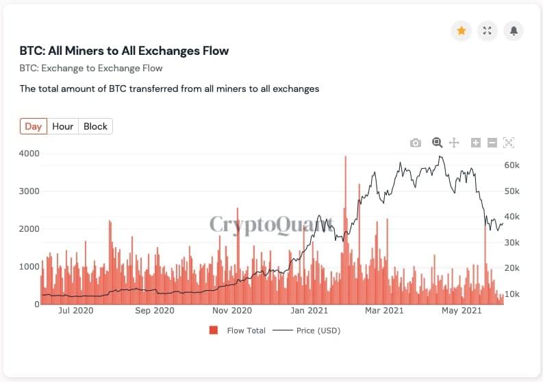 Bitcoin: Minerii reacumulează în timp ce BTCUSD se apropie de $40,000