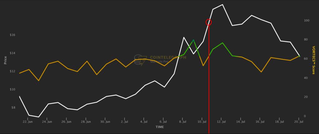 Altcoin: analiza celor 3 monede care au crescut inițial pe twitter, apoi pe piață