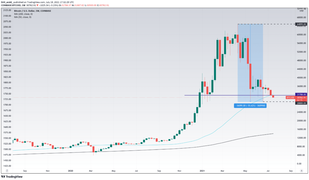 Bitcoin scade sub $31,000 după cea mai slabă închidere săptămânală din ultimele 8 luni