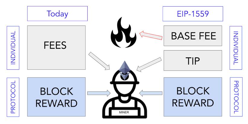 Ethereum: London Hard Fork a fost aprobat în testnet