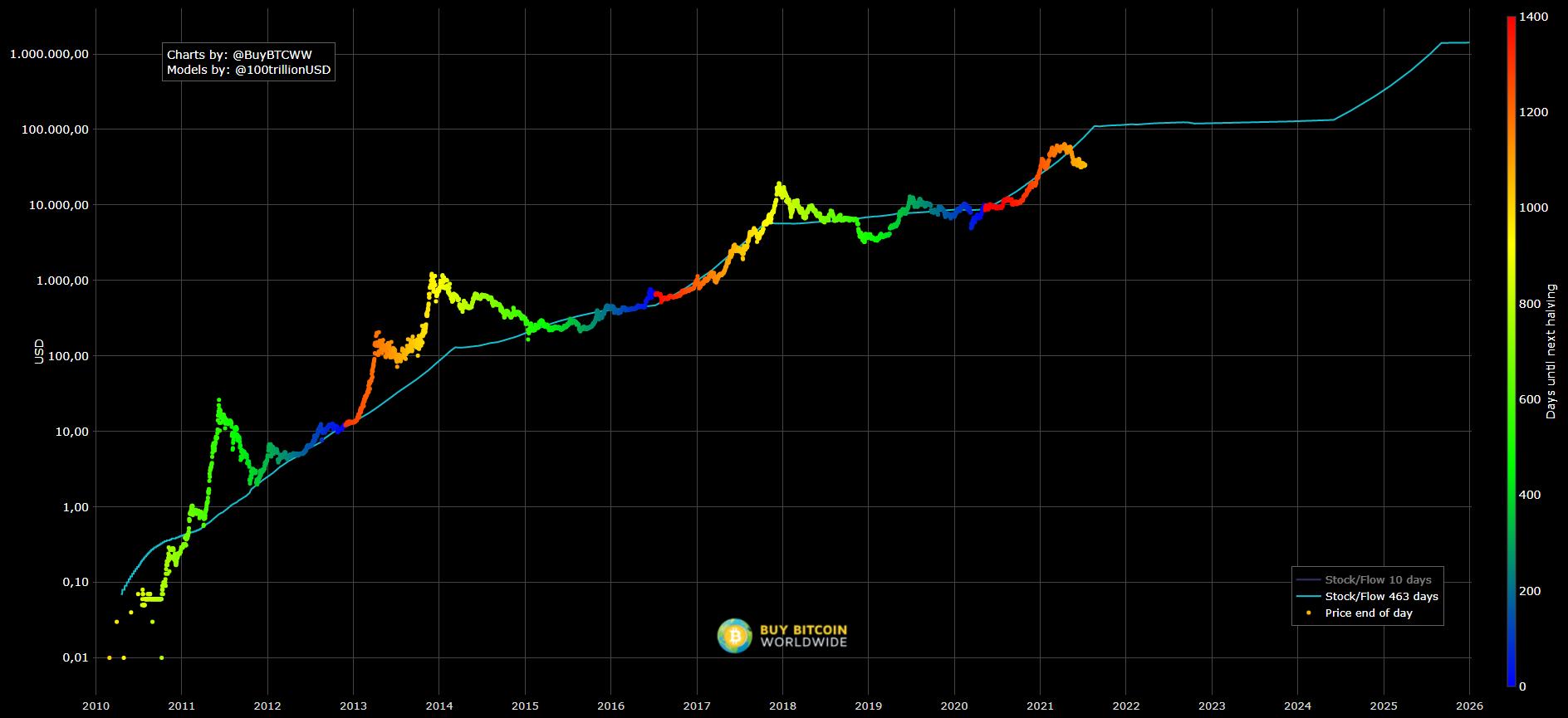 Bitcoin se tranzacționează cu 60% sub valoarea Stock to Flow. Oportunitate de cumpărare?
