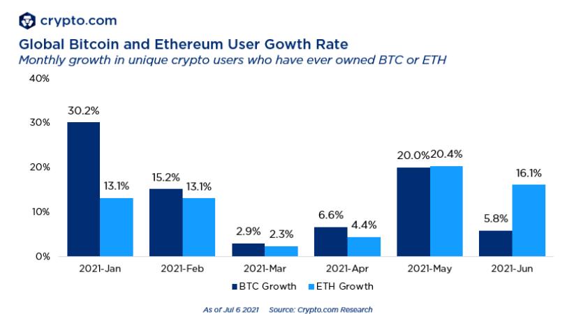 Bitcoin și Ethereum au 140 de milioane de utilizatori, cât internetul în 1997