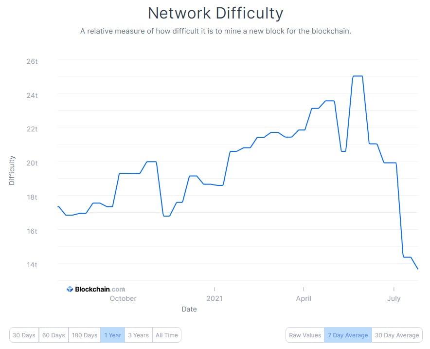 Bitcoin: creșterea la $40,000 a lichidat vânzătorii. Indici care trebuie urmăriți săptămâna aceasta