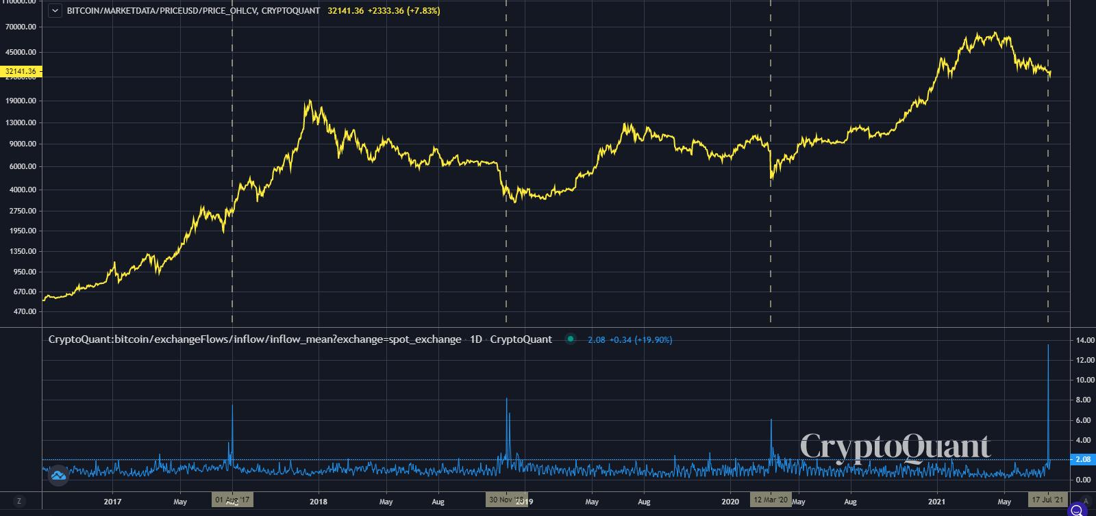 Bitcoin: investitorii sunt de părere că $29,500 a fost bottom