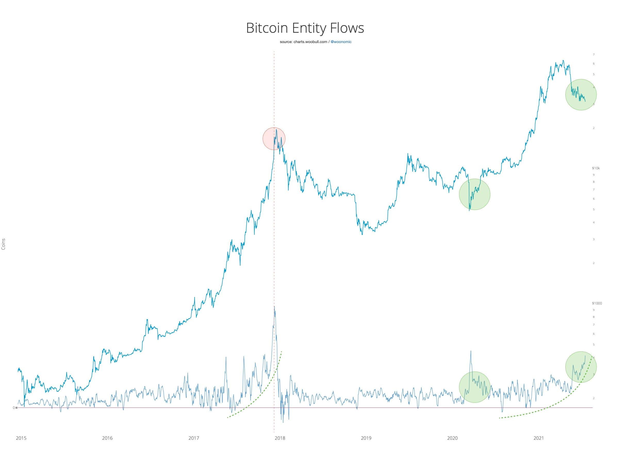 Bitcoin: piață se află în continuare în Bear Market. Prețul este blocat la $30,000