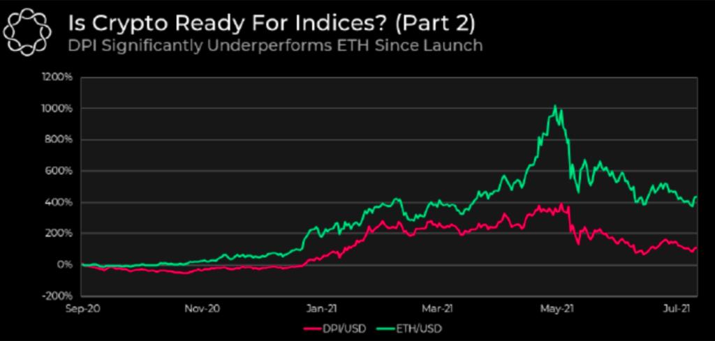 HODL: Bitcoin și Ethereum au performanțe mai bune decât indicii