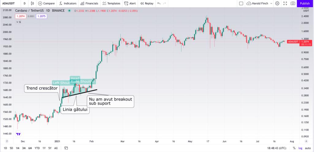 Head&Shoulders: patternul care semnalează vârfurile - a făcut-o și pe Bitcoin în 2021