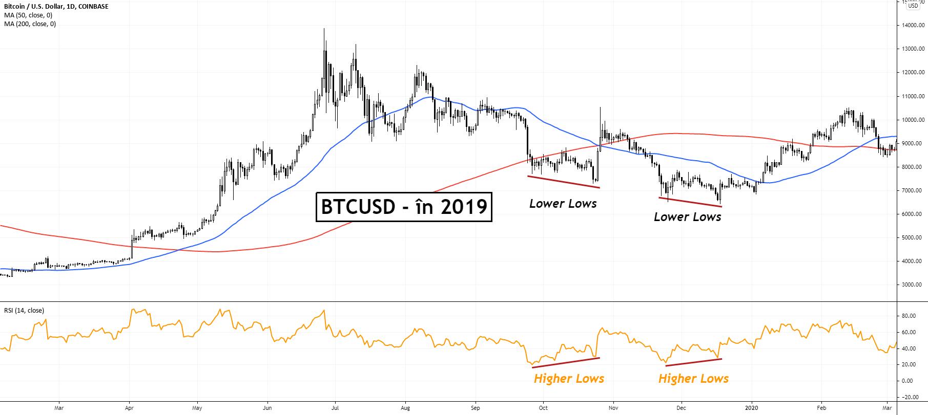 Bitcoin: un fractal din 2019 indică faptul că prețul BTC își poate reveni la $50,000
