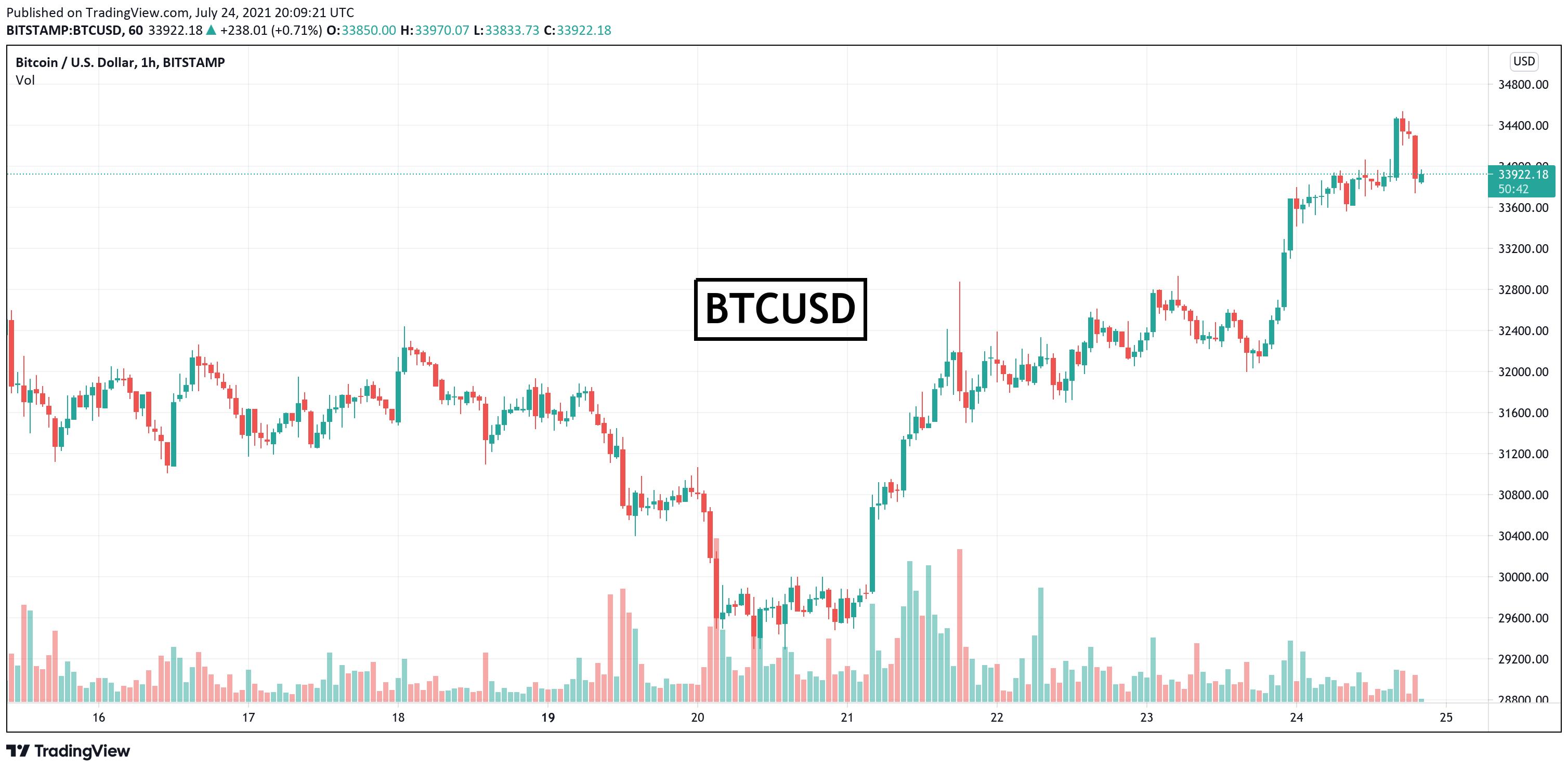 Bitcoin: prețul atinge $34,000 pe măsură ce investitorii se uită la următoarele rezistențe