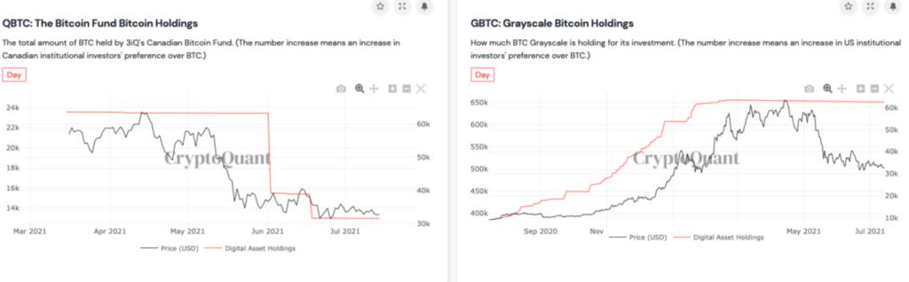 Bitcoin: fondul de investiții canadian pierde 50% din rezervele sale de 24,000 monede BTC