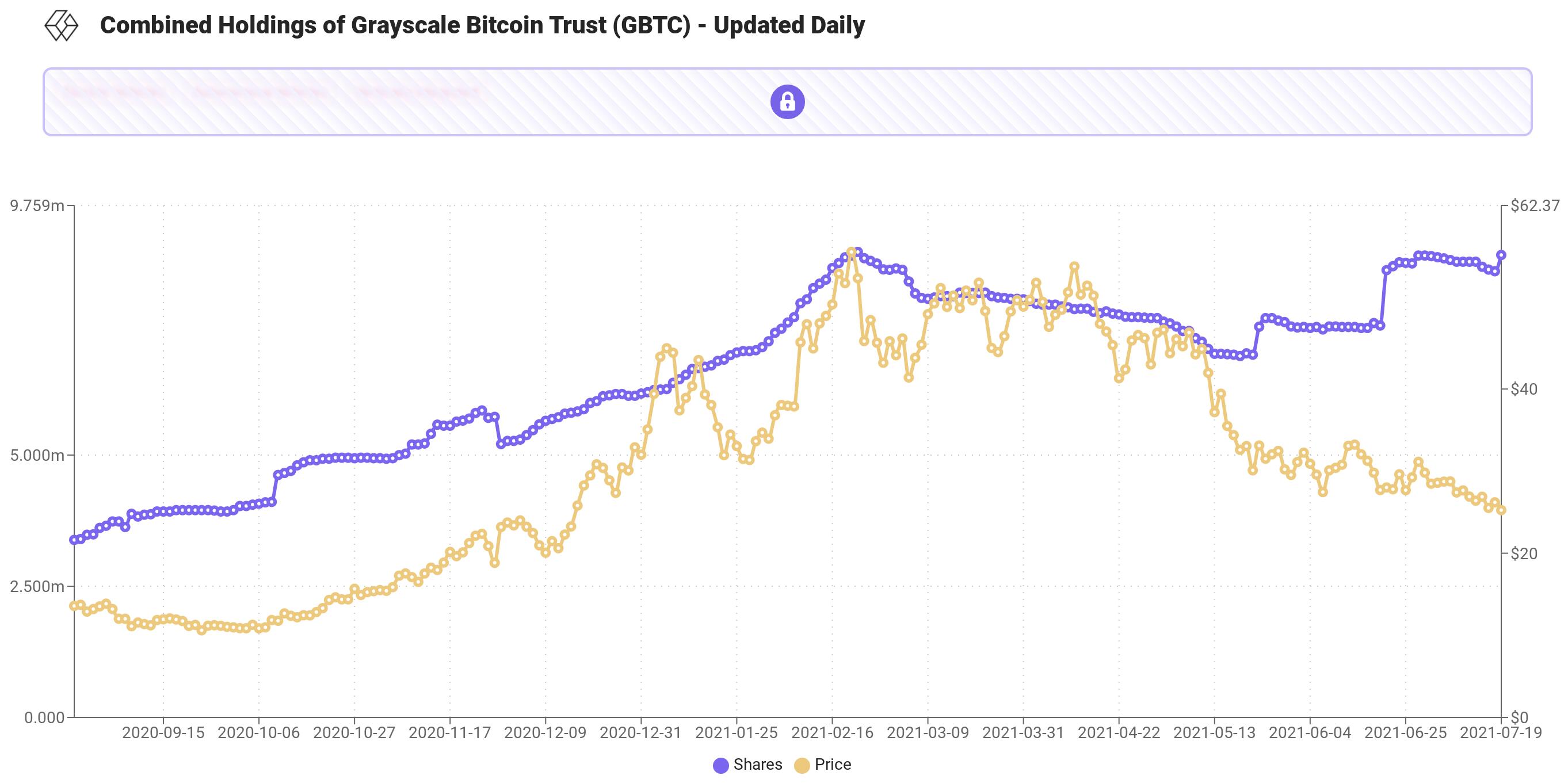 Bitcoin: Rothschild Investment și-a lărgit expunerea la BTC cu 300% din Aprilie