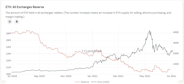 Ethereum poate crește în preț cu 40% pe masură ce fork-ul London se apropie