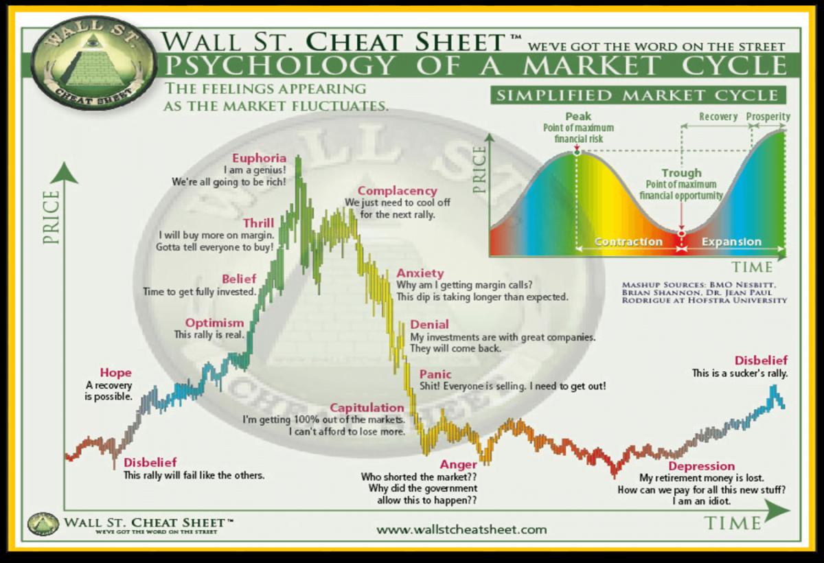 Bitcoin: este Bull Marketul într-o fază lipsită de încredere?