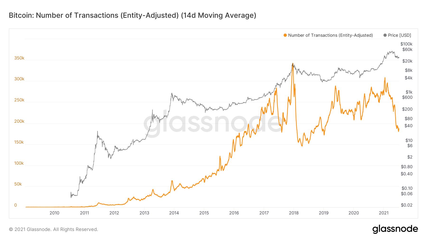 Bitcoin: numărul utilizatorilor noi - aproape de ATH. Analiștii indică activitate pozitivă a balenelor