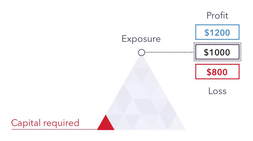 Binance și FTX limitează levierul la 20x pentru a încuraja tradingul responsabil