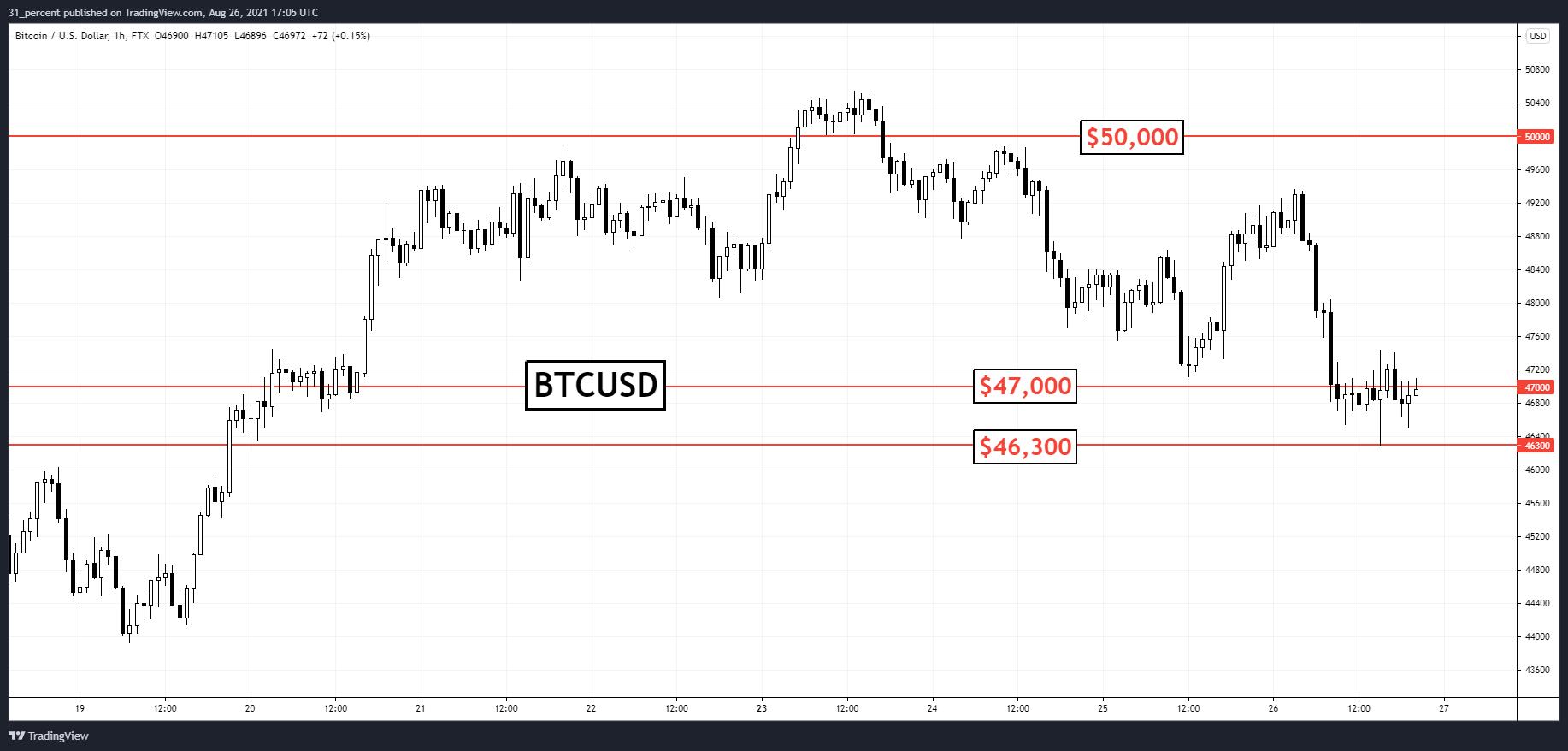 Bitcoin: urșii și taurii se împart în două tabere după ce BTC tranzacționează sub $47K