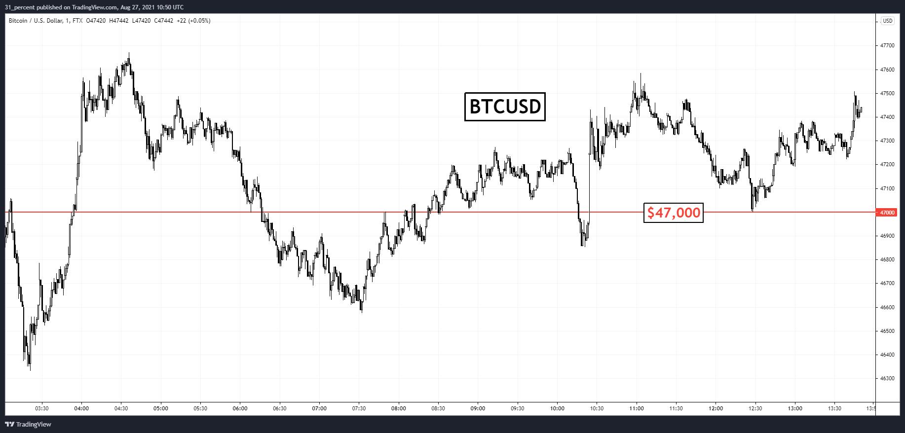 Bitcoin: investitorii așteaptă decizia Federalilor. Opțiunile BTC expiră astăzi