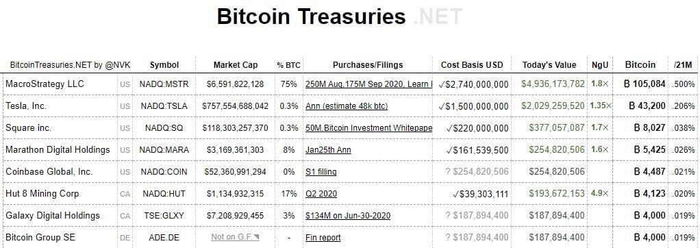 Coinbase va cumpăra crypto-monede de $500 milioane și va reinvesti 10% din profit în active digitale