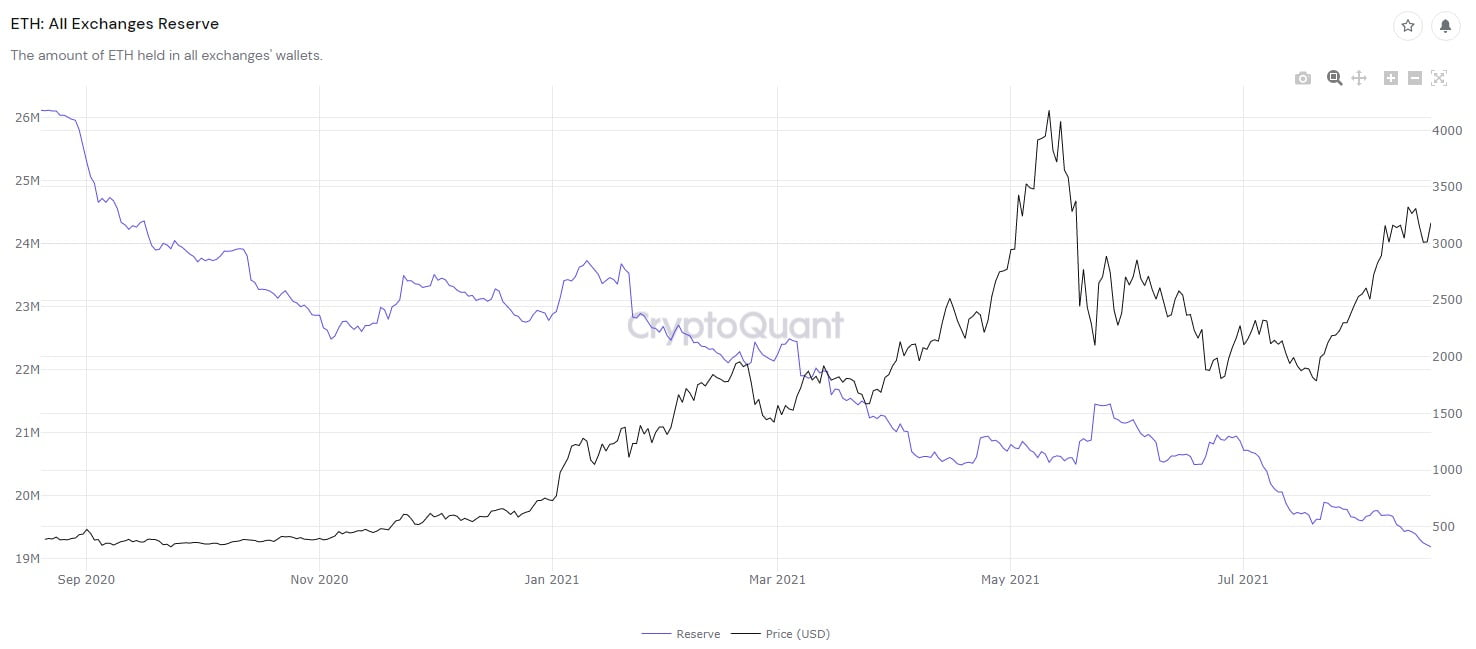 Ethereum: criza de lichiditate ar putea aduce un ATH nou pe ETH, înainte de Bitcoin