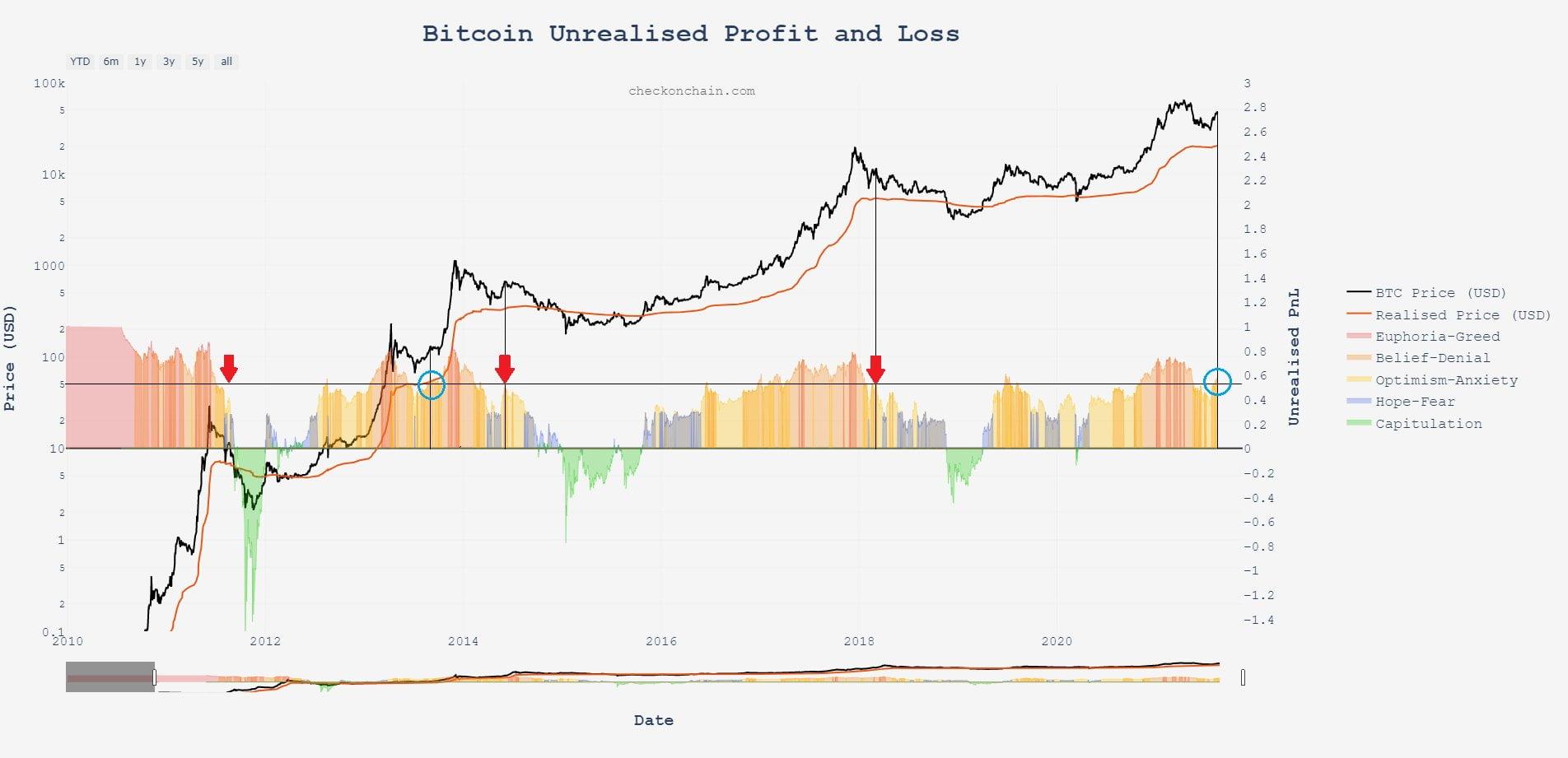 Bitcoin: datele sugerează că prețul ar putea avea a doua bulă în 2021