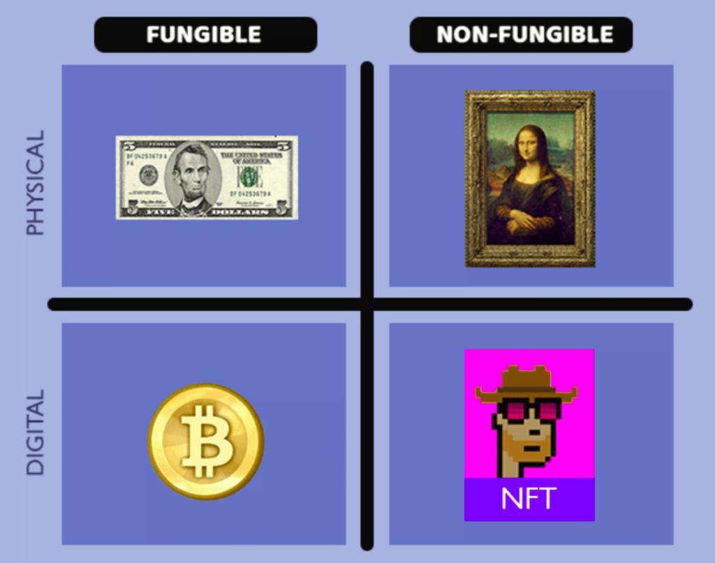 NFT: de ce sunt așa speciali Tokenii Non-Fungibili - caracteristici și posibilități