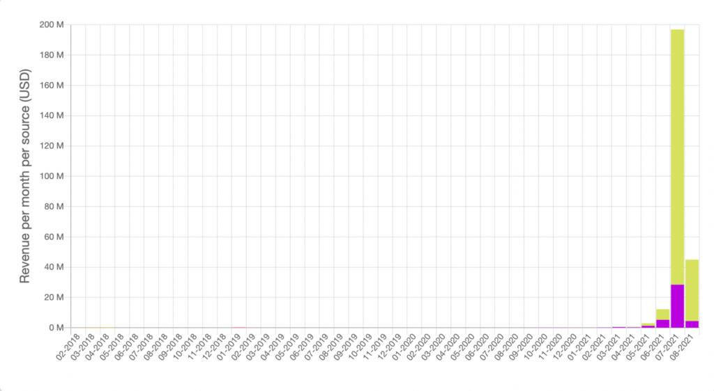 Axie Infinity: 1,000,000 utilizatori activi zilnic - AXS crește cu 16%