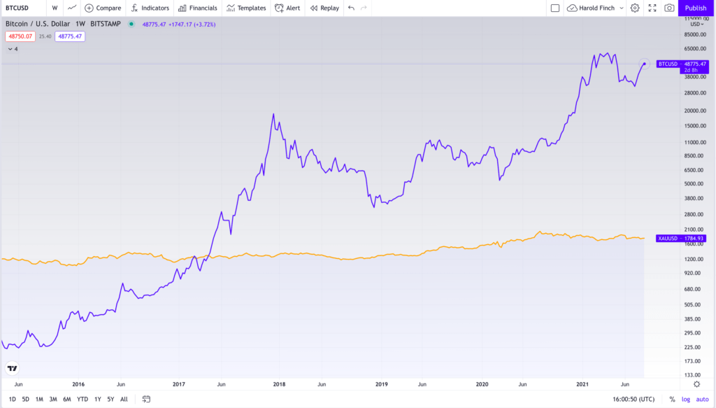 Bitcoin: prețul instabil direcționează investițiile către aur