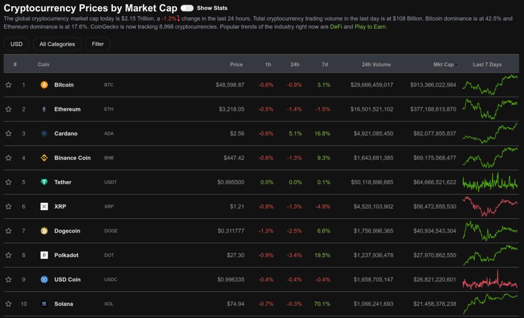 Altcoin: Cardano și piața crypto sfidează avertismentul devastator a lui Peter Brandt - prețul ADA crește cu x2