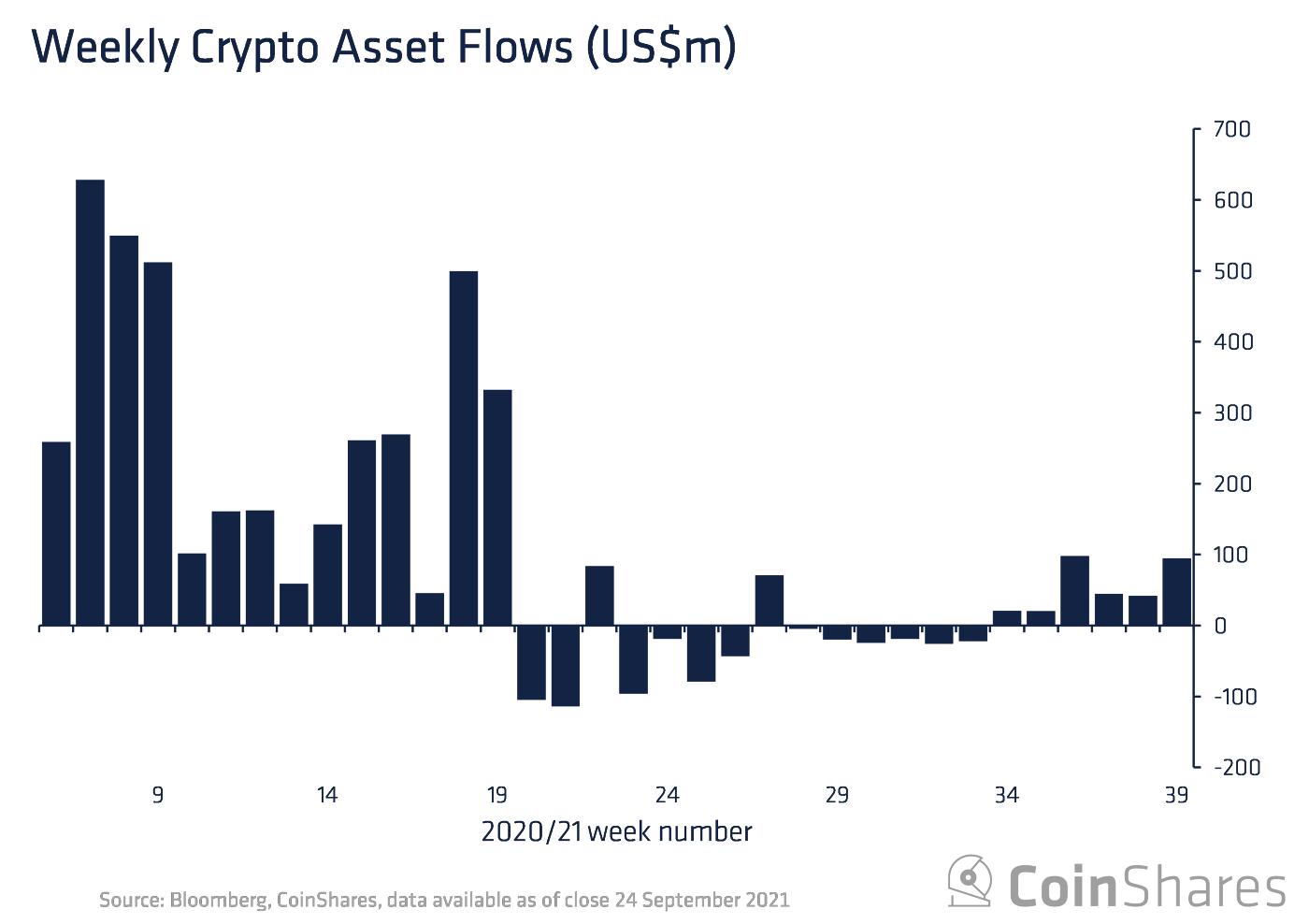 Bitcoin: Investitorii instituționali au cumpărat dip-ul pe măsură ce China FUD se dispersează