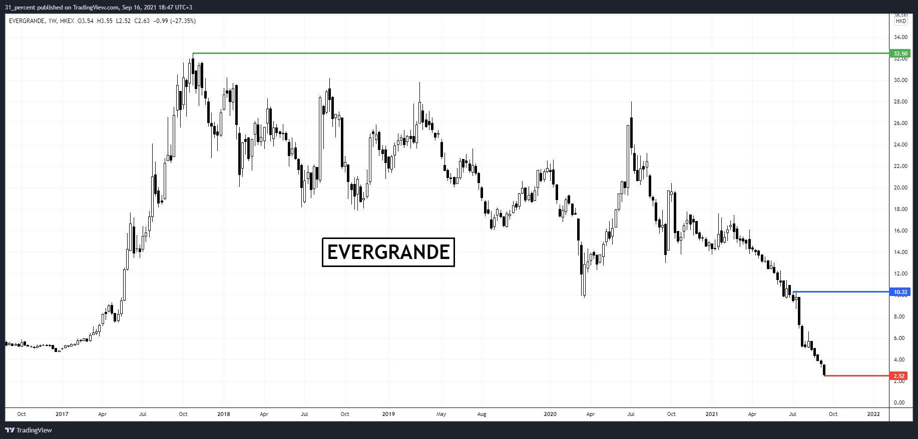 Bitcoin păstrează $48,000. Evergrande (China) amintește de momentul Lehman Brothers