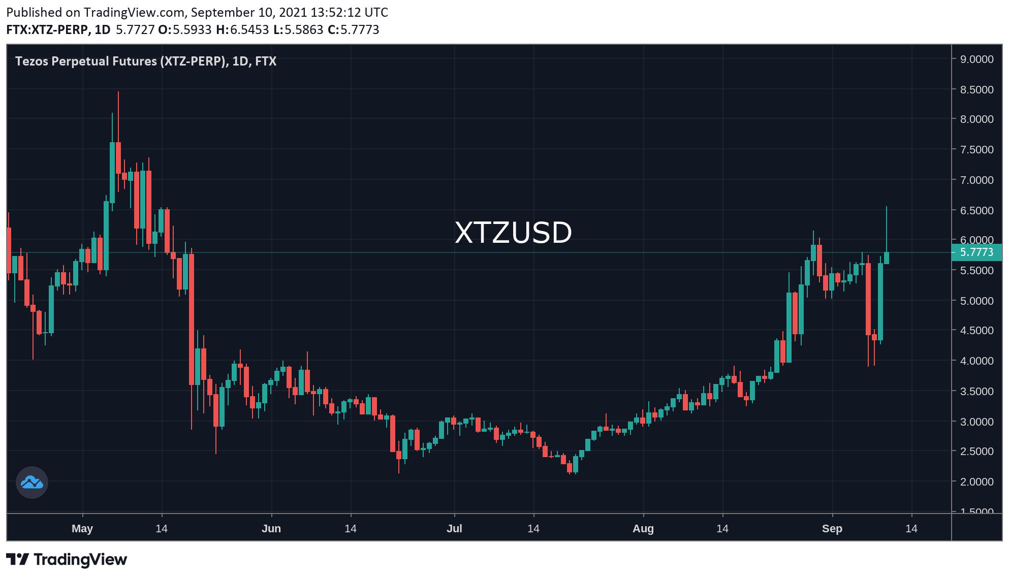Bitcoin riscă să invalideze trendul ascendent din cauza pieței NFT care s-a lansat pe Tezos