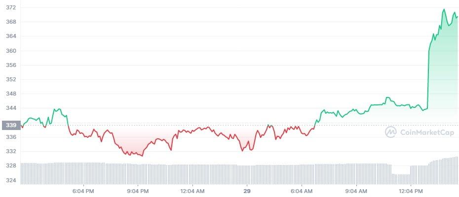 Prețul Bitcoin revine peste $42,000. US Infrastructure Bill și închiderea lunară sunt evenimentele principale