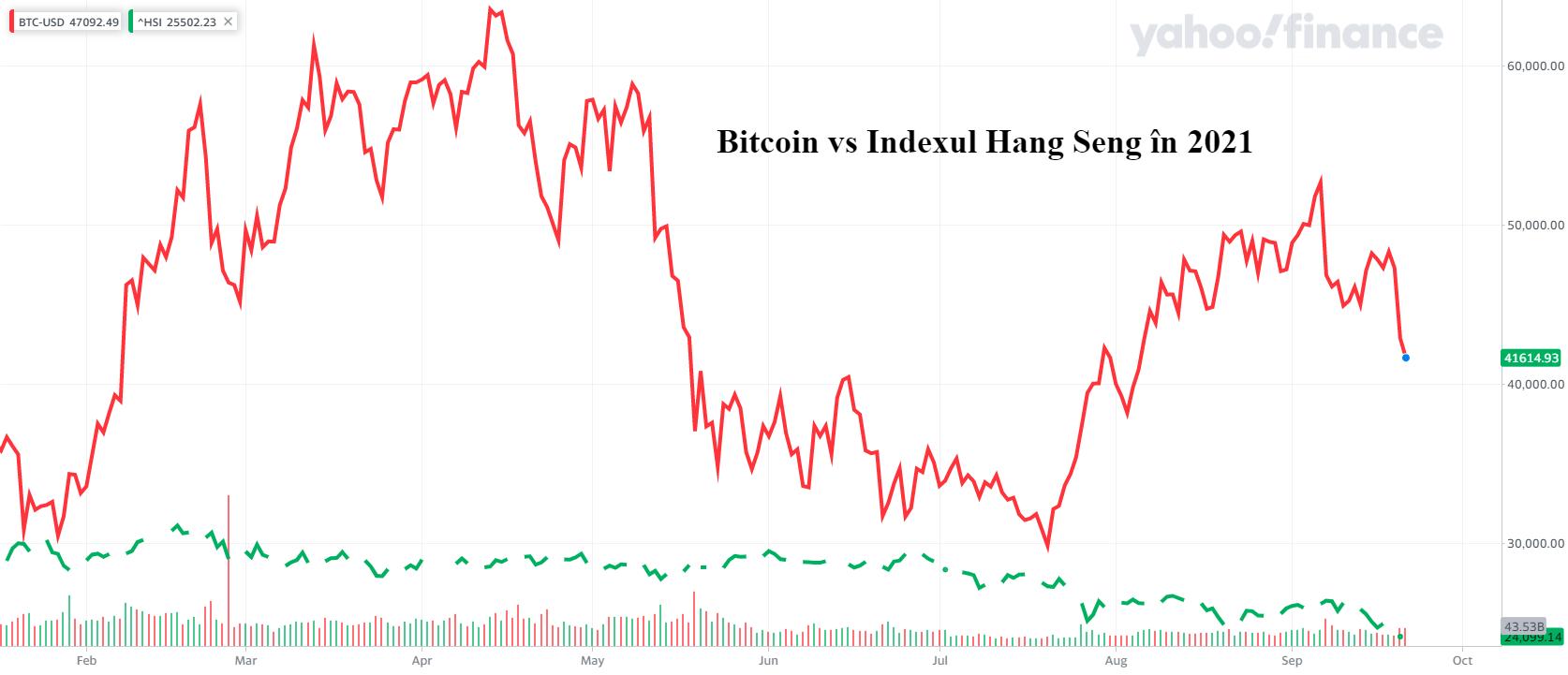 De ce Bitcoin ar putea fi în siguranță în timp ce piața bursieră globală colapsează?