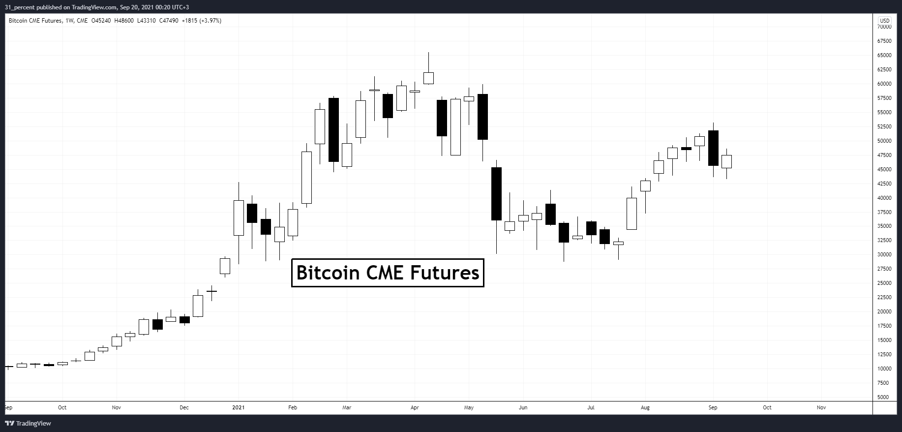 Bitcoin scade sub $48,000. Închiderea săptămânii urmărește gap-ul CME futures