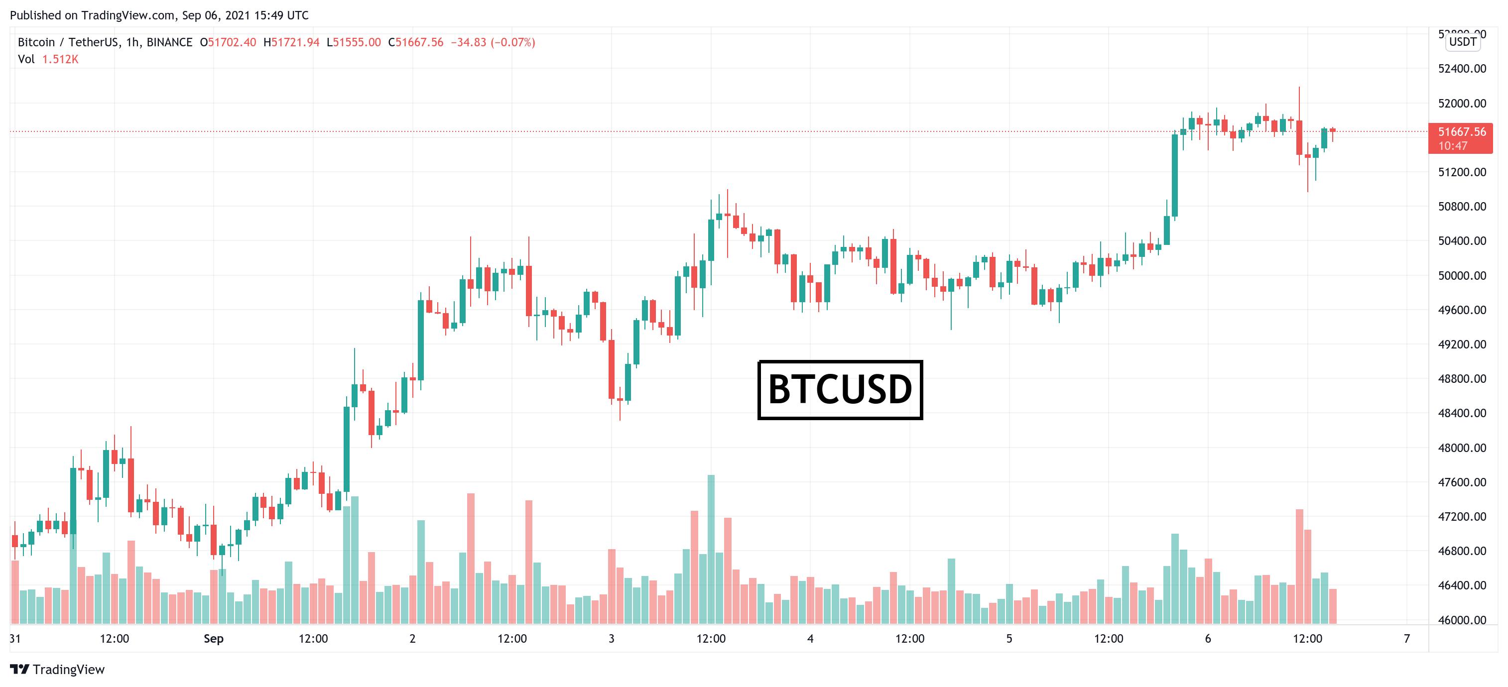 Bitcoin păstrează $51,000. Iată ce nivele trebuie urmărite
