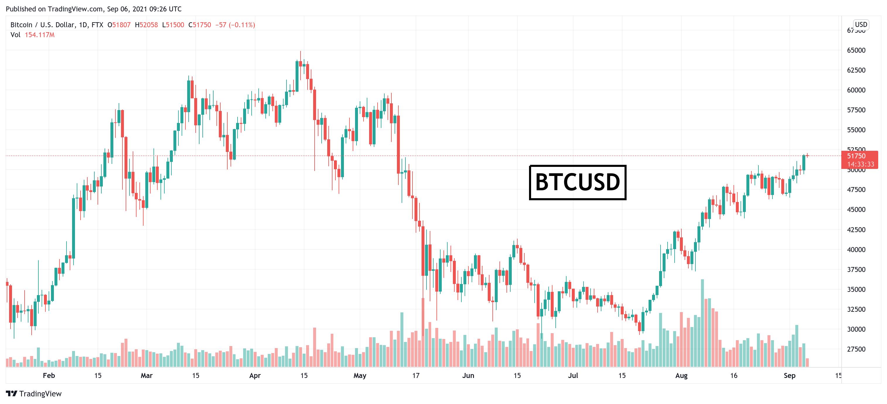 Bitcoin ar trebui să valoreze cel puțin $55,000, conform lipsei de Supply