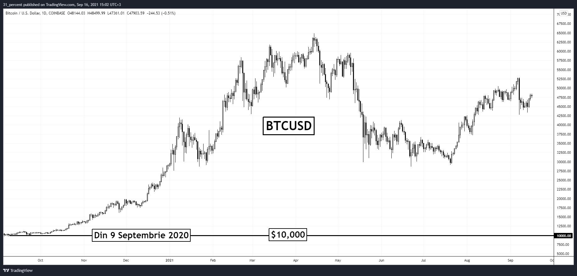 Bitcoin a împlinit un an de când valorează peste $10,000