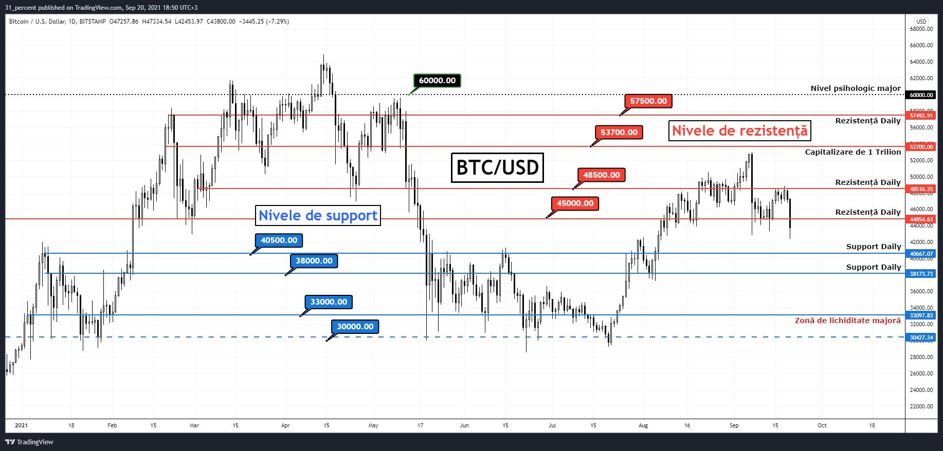 Bitcoin: cel mai tare Bear Market! Ce trebuie urmărit la BTC săptămâna aceasta?