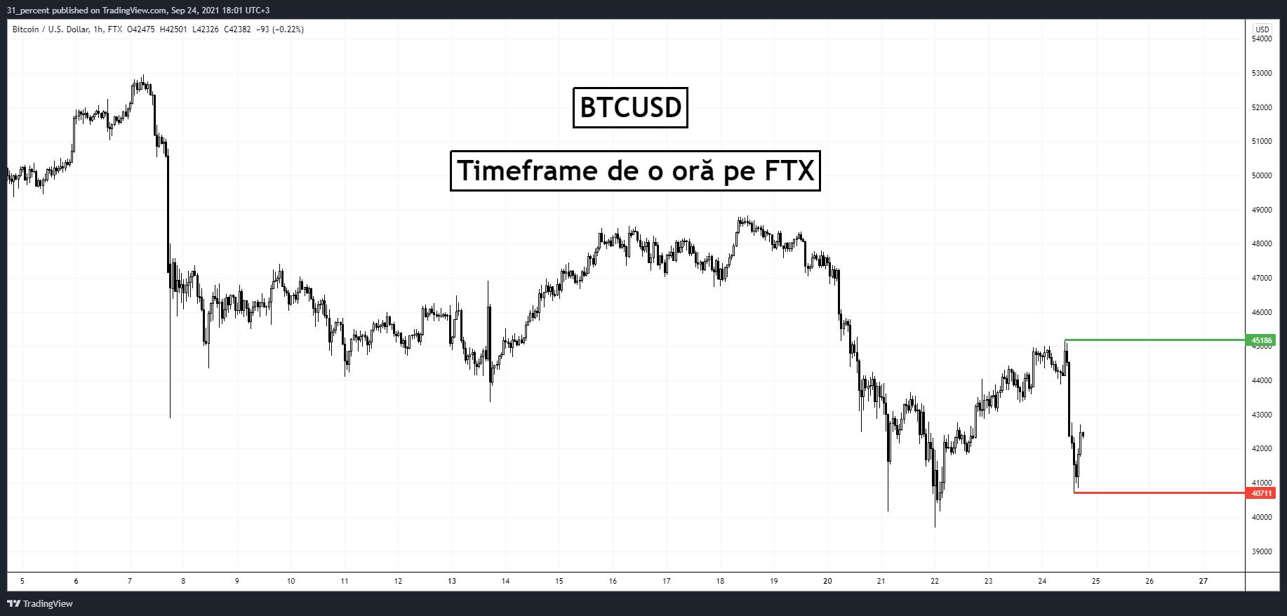 Bitcoin: o situație similară cu cea din Septembrie 2017, când interdicția China a cauzat creșterea la $20K în 3 luni