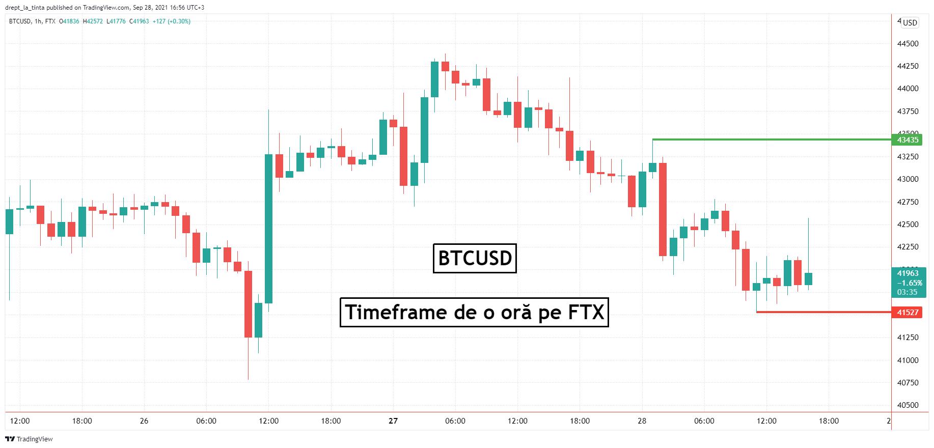Bitcoin tranzacționează sub $42,000. Investitorii urmăresc închiderea lunii Septembrie