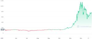 Prețul Bitcoin-ului în anul 2013