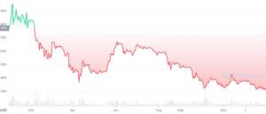 Prețul Bitcoin-ului în anul 2014