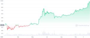 Prețul Bitcoin-ului în anul 2016