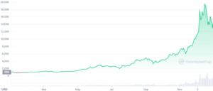 Prețul Bitcoin-ului în anul 2017