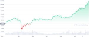 Influența China asupra prețului Bitcoin-ului