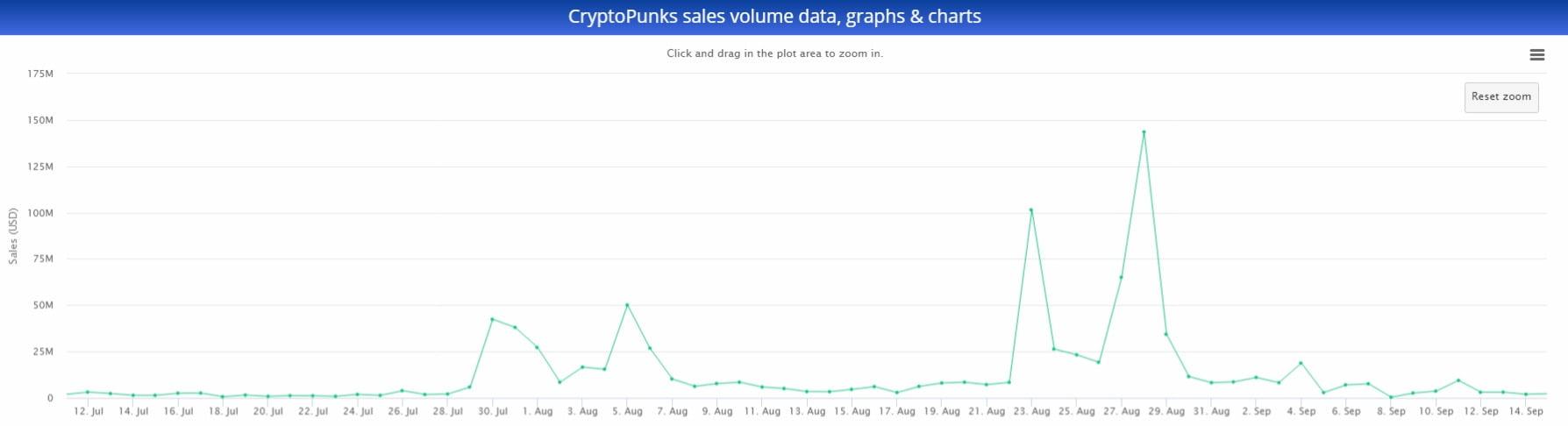 CryptoPunks: prețul minim scade sub 80 ETH. Volumul de tranzacționare al NFT-urilor s-a diminuat cu 50%